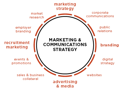 marketing communication plan An integrated marketing communication plan uses the same thematic message in different types of promotions the idea behind the message remains consistent whether consumers see a magazine ad.